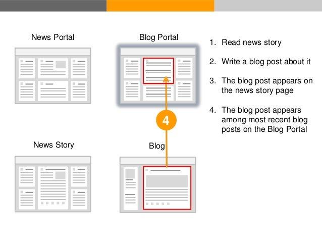 Blog Portal – Recently published blog posts