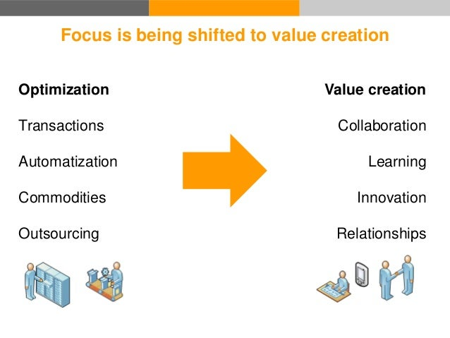 Focus is being shifted to value creation Value creation Collaboration Learning Innovation Relationships Optimization Trans...
