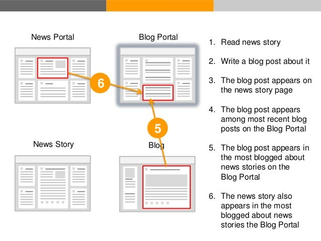 Blog Portal – Most blogged about news stories