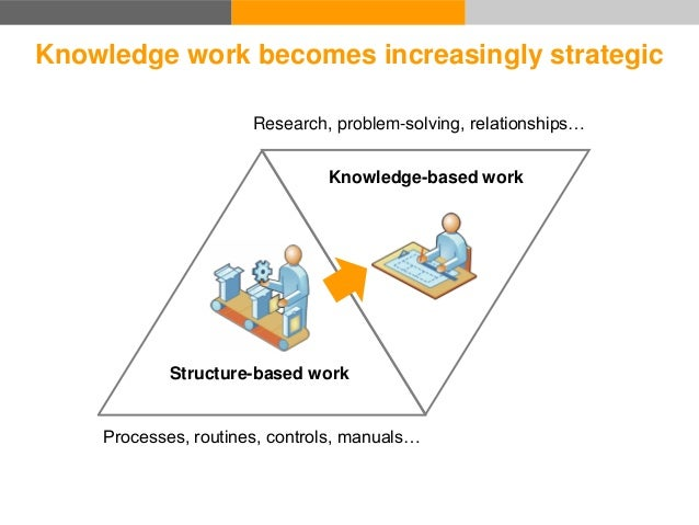Knowledge work becomes increasingly strategic Structure-based work Processes, routines, controls, manuals… Knowledge-based...