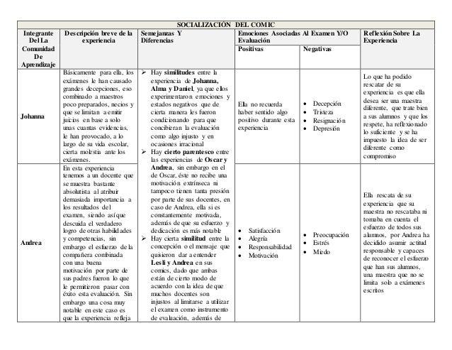 SOCIALIZACIÓN DEL COMIC Integrante Del La Comunidad De Aprendizaje Descripción breve de la experiencia Semejanzas Y Difere...