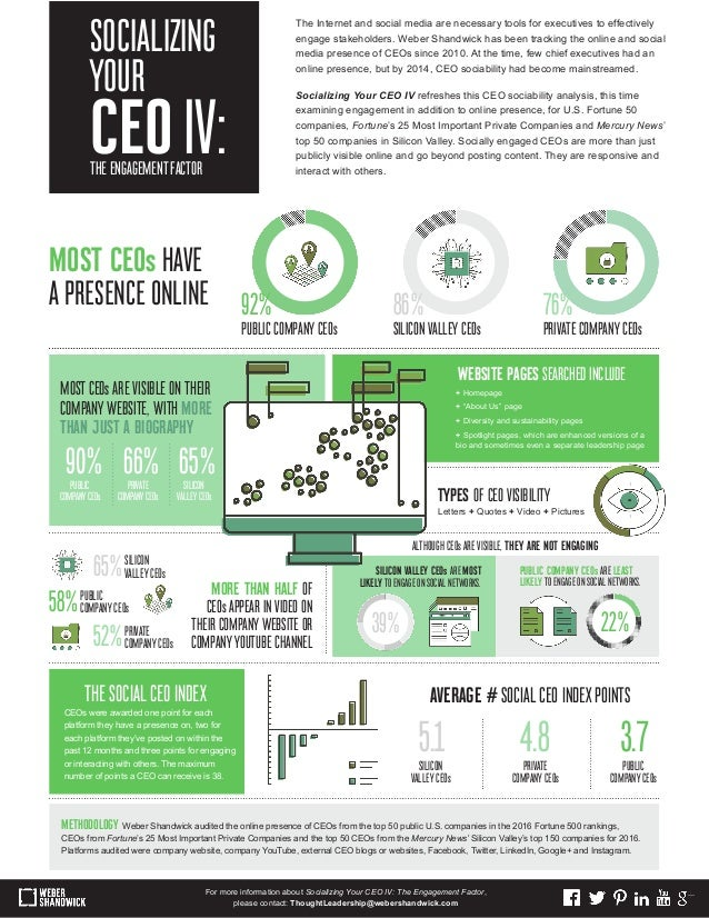 The Internet and social media are necessary tools for executives to effectively engage stakeholders. Weber Shandwick has b...