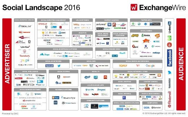 Social Landscape Jp 2016 Exchangewire Japan Updated Mar11 2016