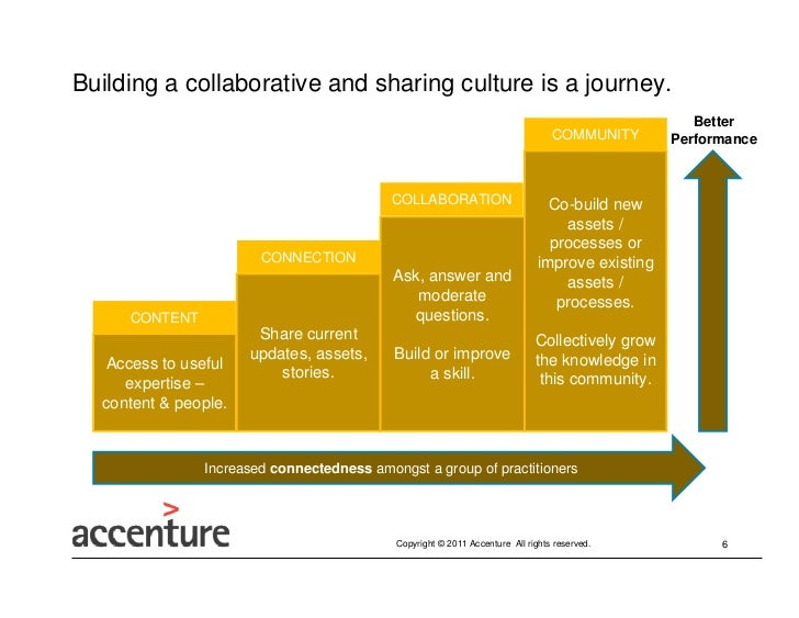 Building a collaborative and sharing culture is a journey.                                                                ...