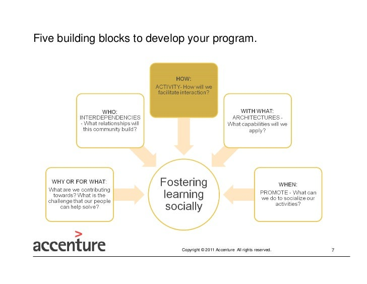 Five building blocks to develop your program.                             Copyright © 2011 Accenture All rights reserved. ...