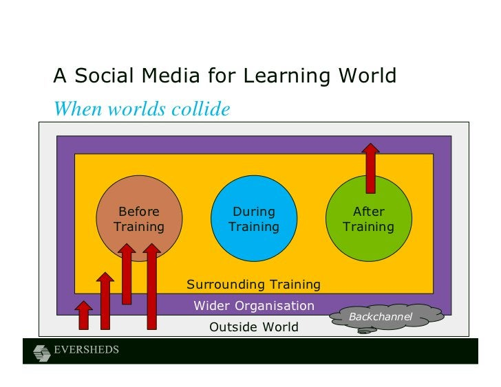 A Social Media for Learning WorldWhen worlds collide       Before           During           After      Training         T...