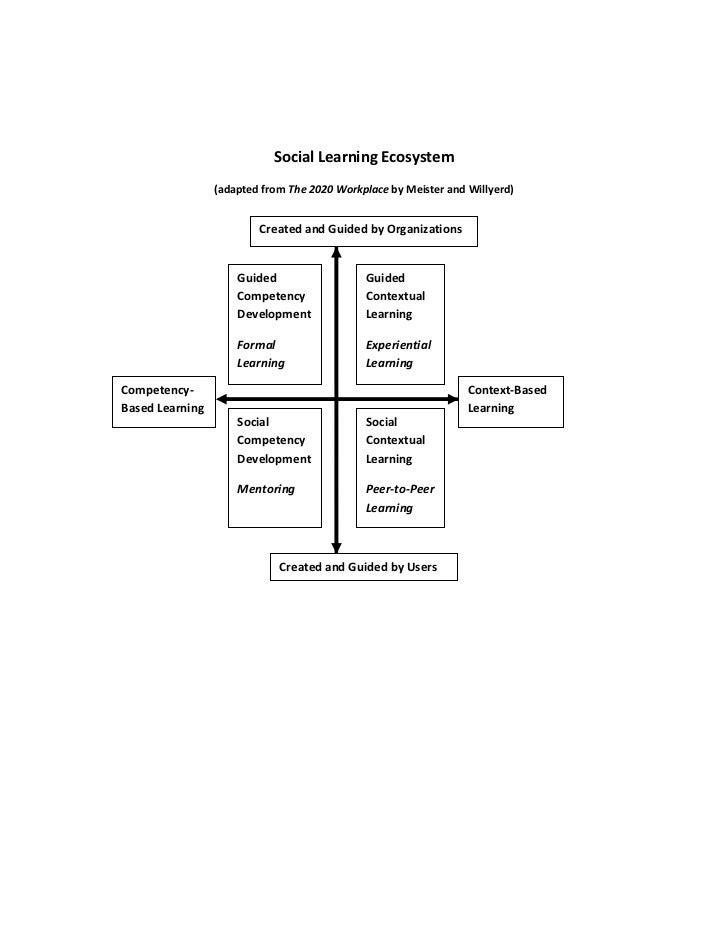 Social Learning Ecosystem                 (adapted from The 2020 Workplace by Meister and Willyerd)                       ...