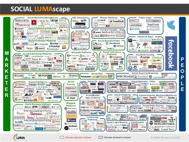 ©LUMAPartnersLLC2017 Gamification SOCIALLUMAscape Social Data Community Platforms Social/Mobile Apps & Games Social N...