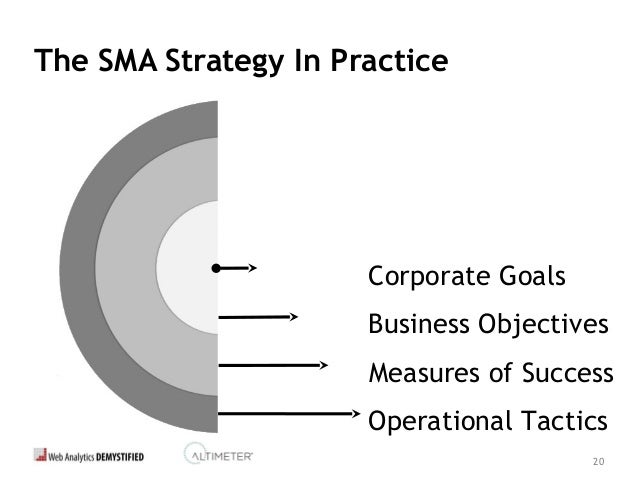 21 The SMA Strategy: Goals •Corporate Goals = Vision •Understand, embrace & support •Socialize goals widely •Leverage moti...