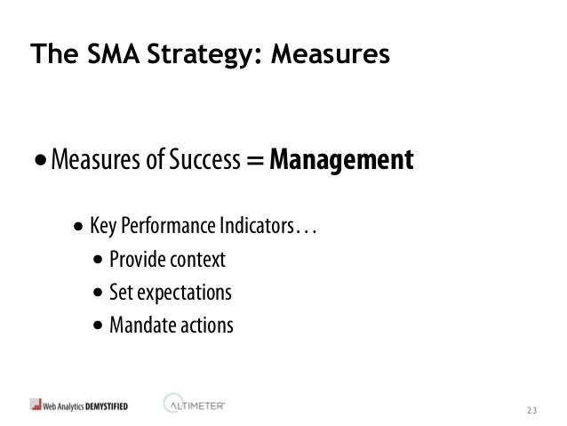 24 The SMA Strategy: Tactics •Operational Tactics = Execution •Specific campaigns •Channel preferences •Closed loop feedba...