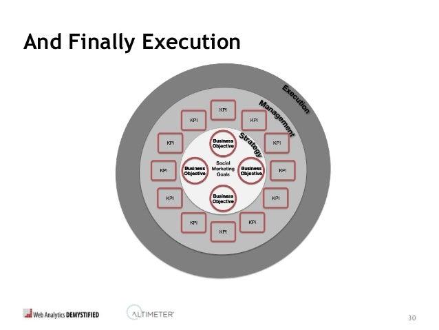 31 A Social Marketing Example... •Goal •Objective •Measures •Tactics Driving Consideration