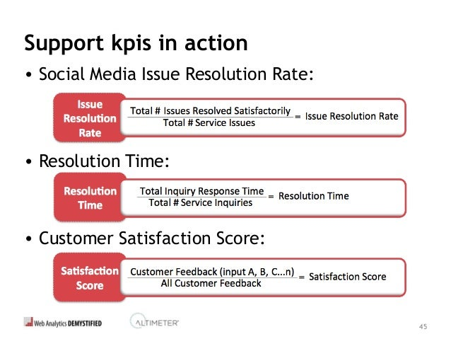 46 If I Were At Best Buy... Issue Resolution Rate Satisfaction Score Resolution Time