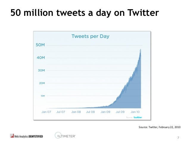 7 50 million tweets a day on Twitter Source: Twitter, February 22, 2010