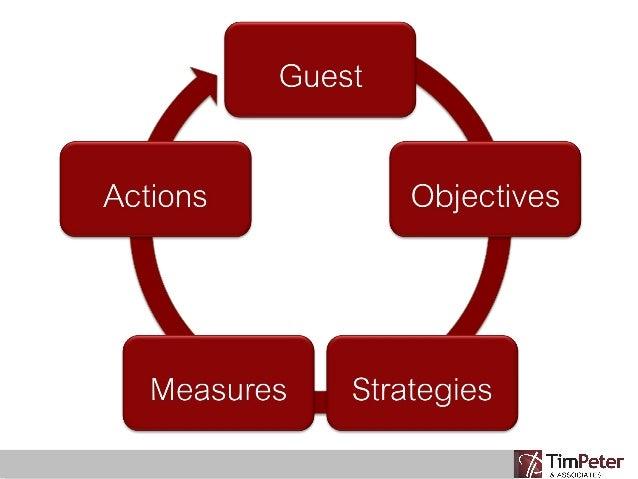 """The Rules"": Social Media in Hospitality Marketing slideshare - 웹"