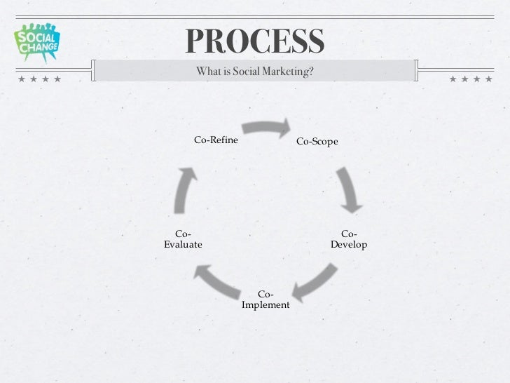 An Introduction to Social Marketing presented by Kelly