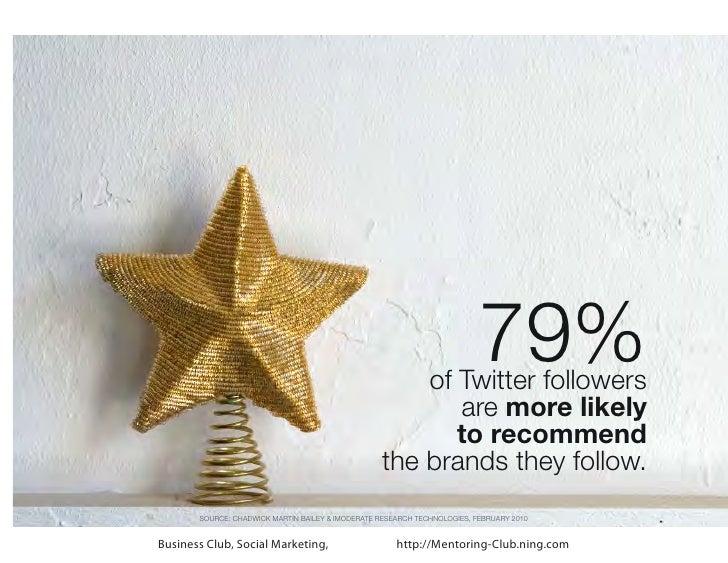 of Twitter followers                                                                          79%                         ...