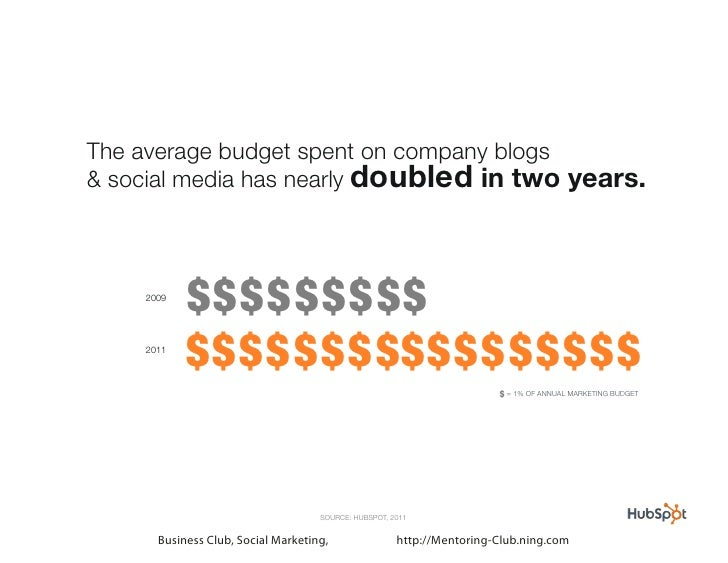 The average budget spent on company blogs& social media has nearly doubled in two years.    2009           $ $$ $ $ $$ $ $...