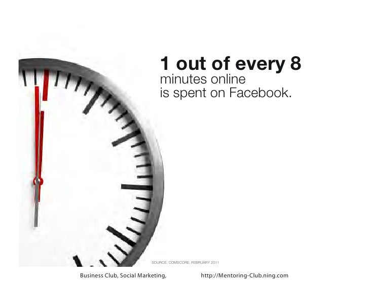1 out of every 8                             minutes online                             is spent on Facebook.             ...
