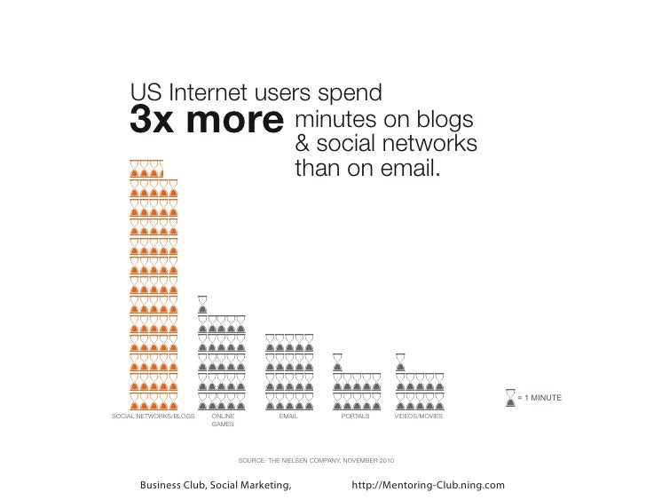 US Internet users spend    3x more        minutes on blogs                   & social networks                   than on e...