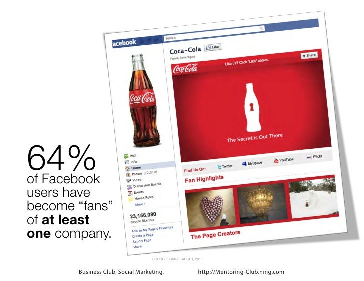 """64%of Facebookusers havebecome """"fans""""of at leastone company.                                  SOURCE: EXACTTARGET, 2011   ..."""
