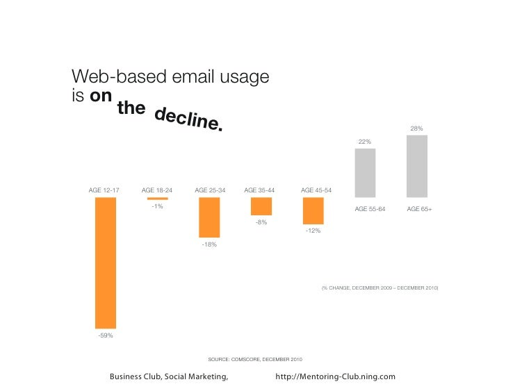 Web-based email usageis on      the dec              line.                                                                ...