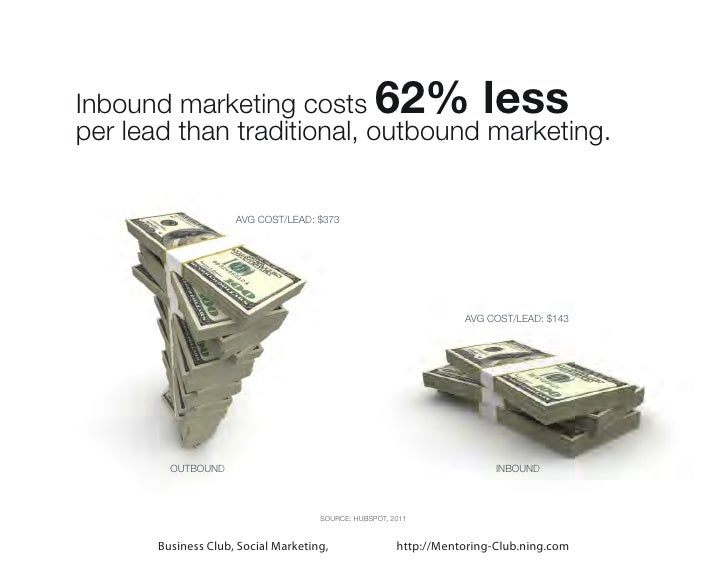Inbound marketing costs                           62% lessper lead than traditional, outbound marketing.                  ...