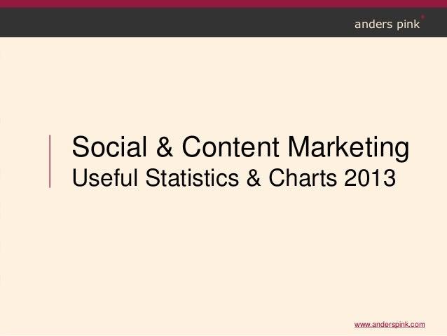 www.anderspink.comanders pinkSocial & Content MarketingUseful Statistics & Charts 2013