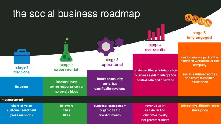 the social business roadmap                                                                                               ...