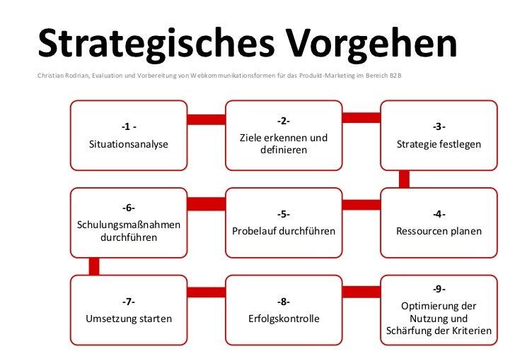 Verknüfung von   Social Media B2B                          und         Strategische Sicht:   B2B und B2C verfolgen die gle...