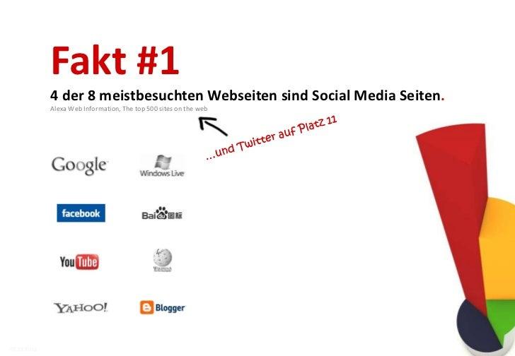 Fakt #2    2/3 aller Internetnutzer besuchen soziale Netzwerke.    Nielsen, Global Faces and Networked Places 200907.12.20...