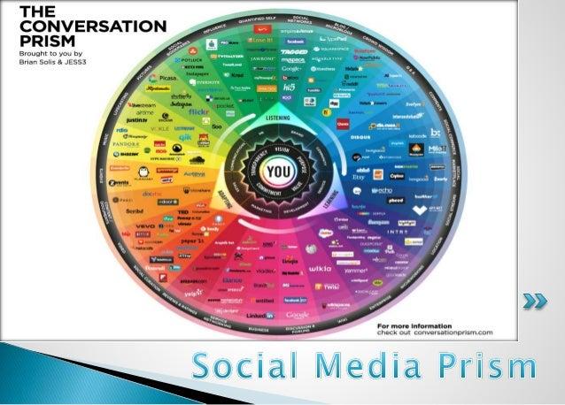 Social Media and its Dynamics Slide 2