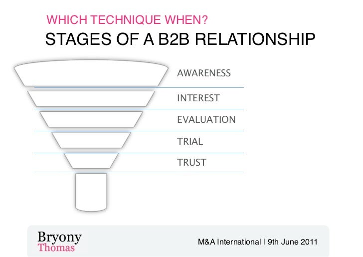 Social Media for B2B Relationship Building