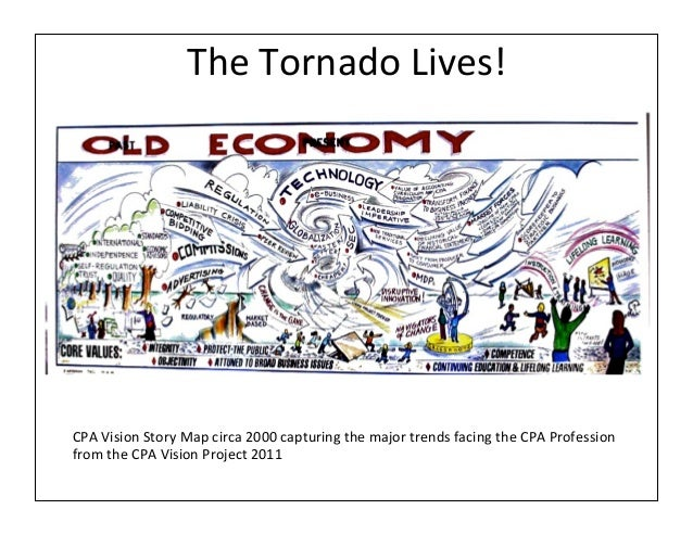 The Tornado Lives! CPA Vision Story Map circa 2000 capturing the major trends facing the CPA...