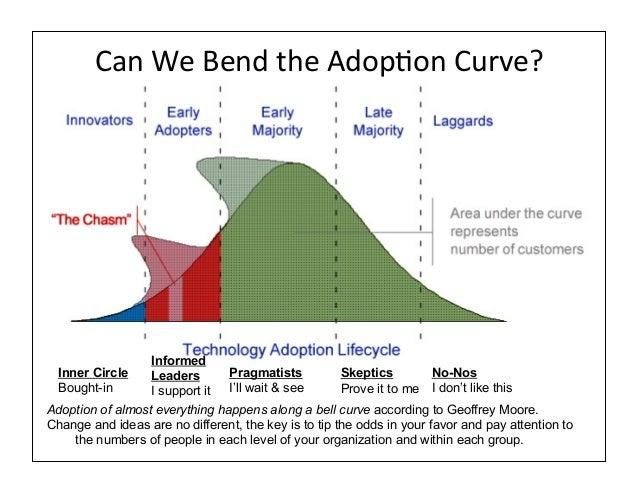 Can We Bend the AdopAon Curve?                   Informed Inner Circle     Leaders       Pragmatists          ...