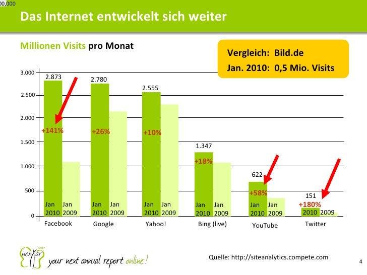 <ul><li>Millionen Visits  pro Monat </li></ul>Das Internet entwickelt sich weiter 7,000,000 Bing (live) YouTube Twitter 0 ...