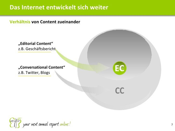 """<ul><li>Verhältnis  von Content zueinander </li></ul>Das Internet entwickelt sich weiter EC CC """" Conversational Content"""" z..."""