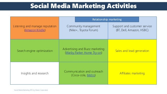 Social media marketing writing assignments