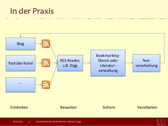 In der Praxis Social Media für die Recherche - Markus Trapp9 Blog Youtube-Kanal RSS-Reader, z.B. Digg Bookmarking- Dienst ...