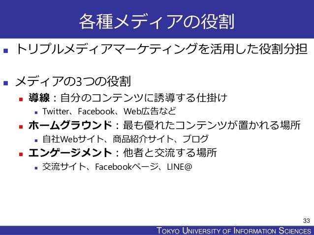 TOKYO JOHO UNIVERSITYTOKYO UNIVERSITY OF INFORMATION SCIENCES 各種メディアの役割  トリプルメディアマーケティングを活用した役割分担  メディアの3つの役割  導線:自分のコン...