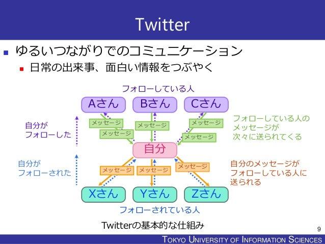 TOKYO JOHO UNIVERSITYTOKYO UNIVERSITY OF INFORMATION SCIENCES Twitter  ゆるいつながりでのコミュニケーション  日常の出来事、面白い情報をつぶやく Aさん Bさん Cさん...