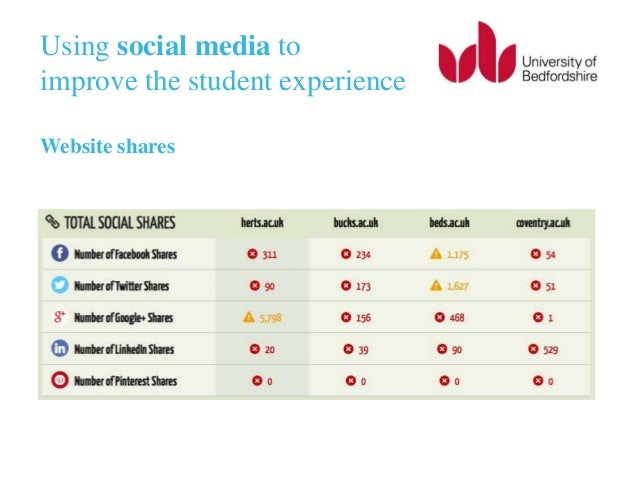 experience in using social media Determinants of sharing travel experiences in social media article (pdf   viduals prefer using social media is based on the similarity of.