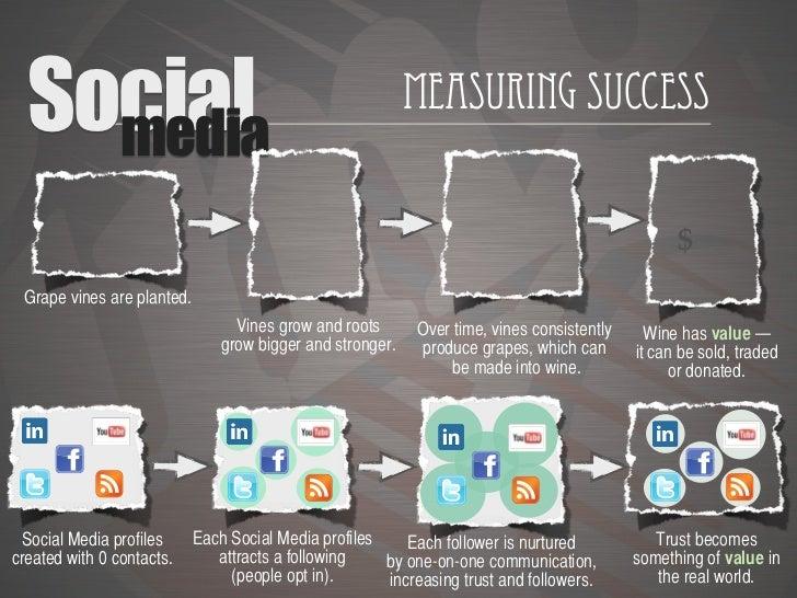 Social    media                                                            Measuring Success                              ...
