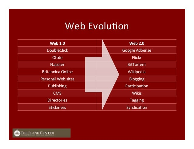 Web  EvoluFon   Web  1.0   Web  2.0   DoubleClick   Google  AdSense     Ofoto   Flickr   Napster ...