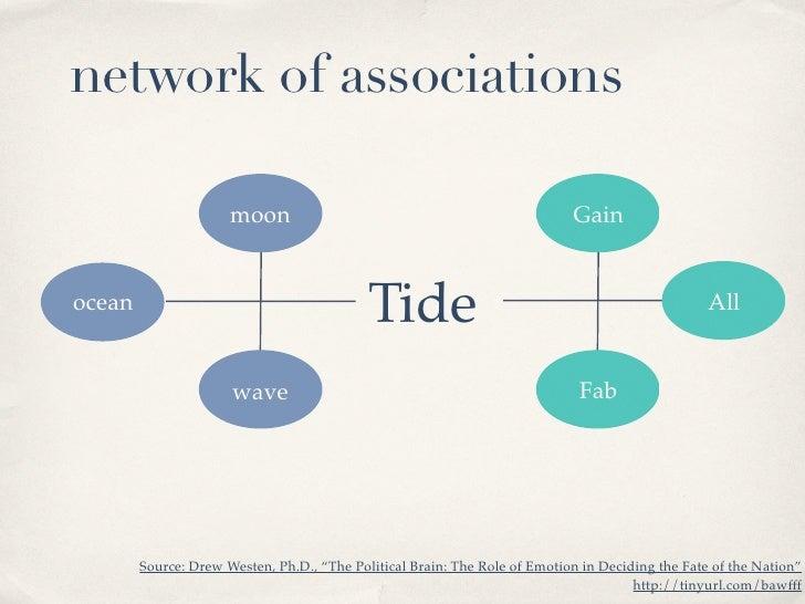 network of associations                                                                              Gain                 ...