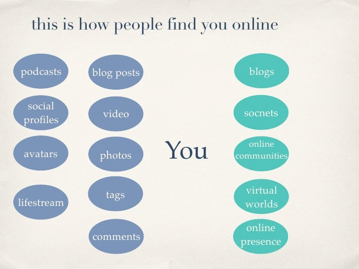 this is how people find you online  podcasts                          blogs              blog posts     social            ...