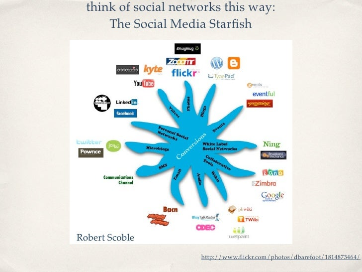 think of social networks this way:       The Social Media Starfish     Robert Scoble                       http://www.flickr...