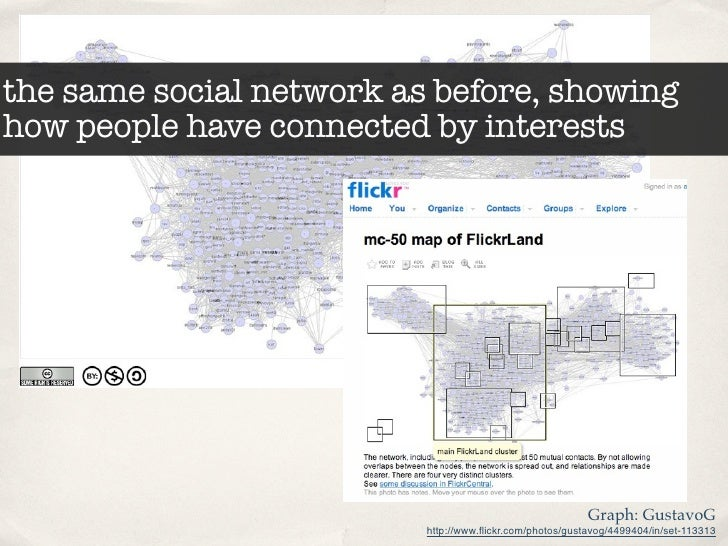 the same social network as before, showing how people have connected by interests                                         ...