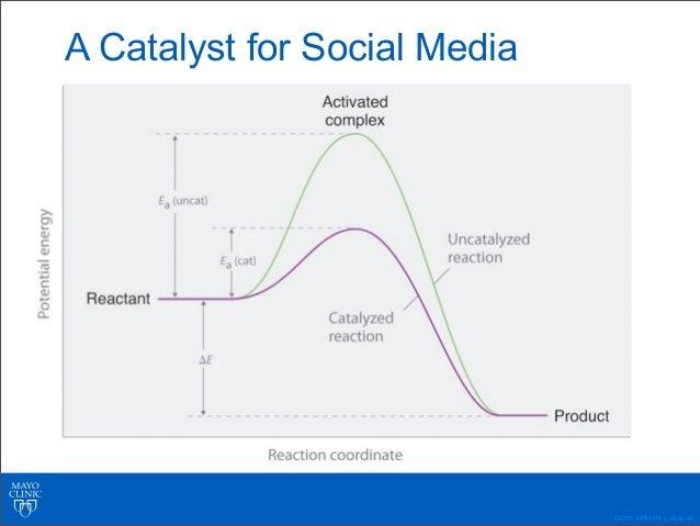 Social Media 110: Mayo Clinic's Social Media History