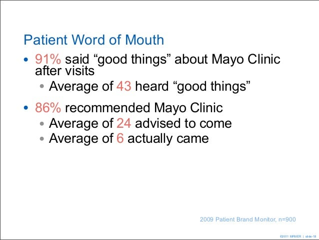 """Patient Word of Mouth• 91% said """"good things"""" about Mayo Clinic after visits  • Average of 43 heard """"good things""""• 86% rec..."""