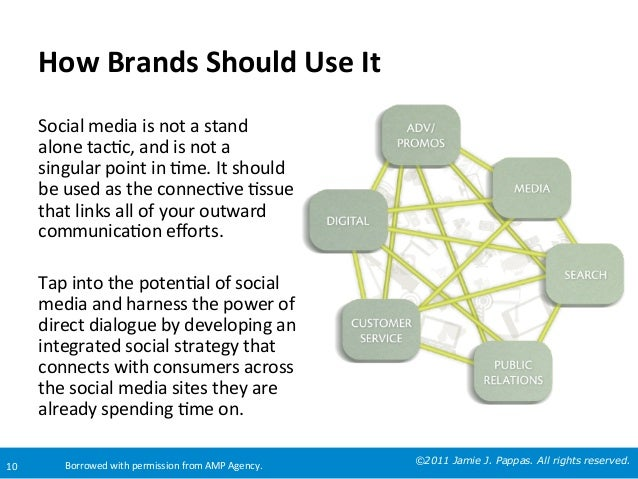How	   Brands	   Should	   Use	   It	     10	     Social	   media	   is	   not	   a	   stand	    alone	   tac=c,	   and	  ...